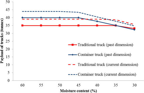 Karttunen K , Lättilä L  et al  (2013) Cost-efficiency of intermodal