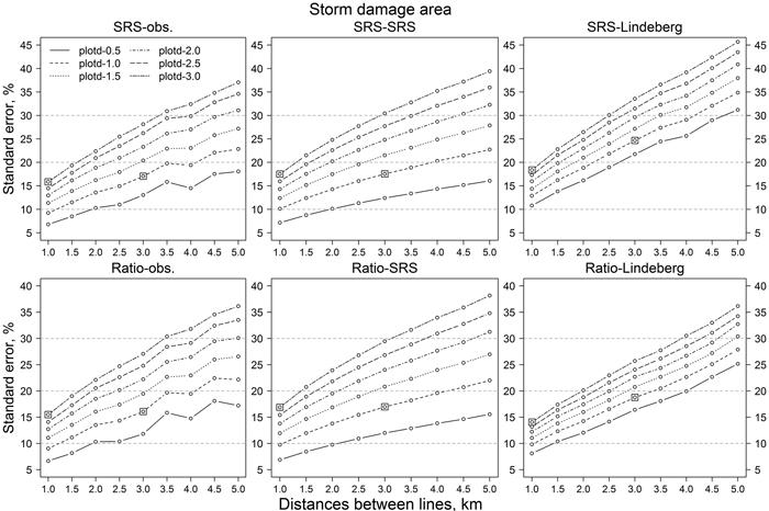 Hyvönen P , Heinonen J  (2018) Estimating storm damage with